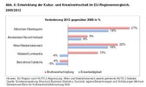 Artikel-Kreativwirtschaft-Abbildung-EU-Regionenvergleich