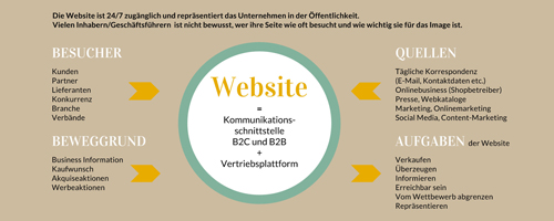 Infosheet Website optimieren