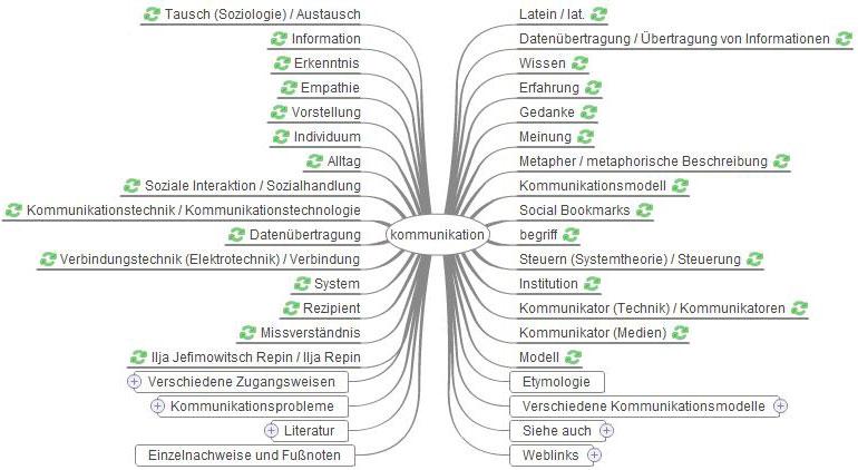 Artikel Kommunikation: Wikimindmap